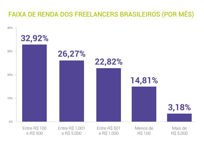 faixa de renda freelancer