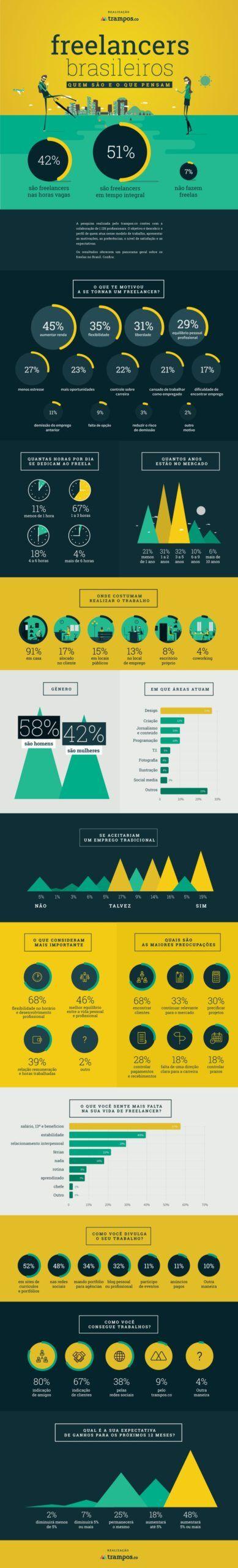 infográfico com informações sobre perfil do freelancer brasileiro