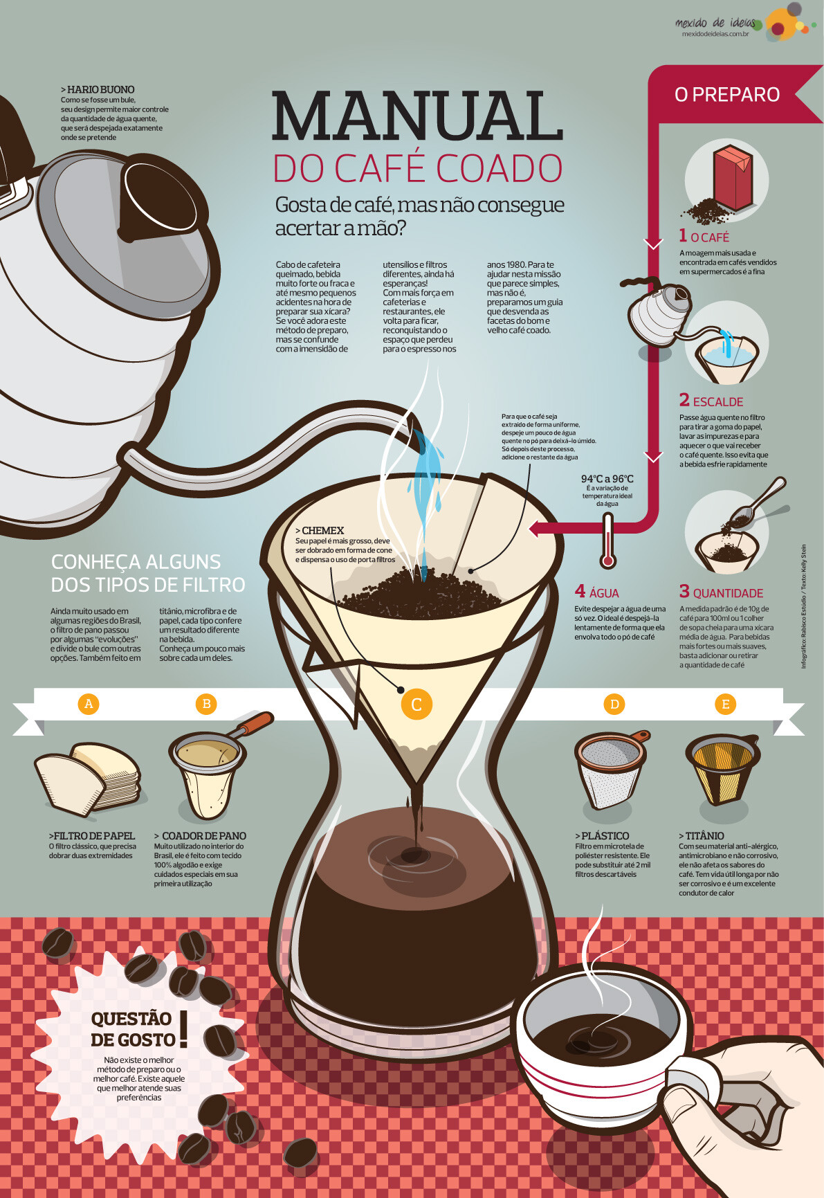 infográfico do café coado